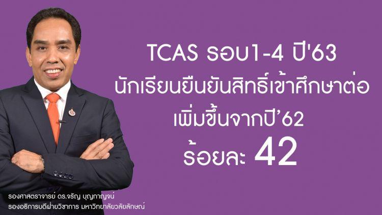 มวล.ปลื้ม TCAS รอบ 1-4 มีนักเรียนยืนยันสิทธิ์เพิ่มขึ้น 42%