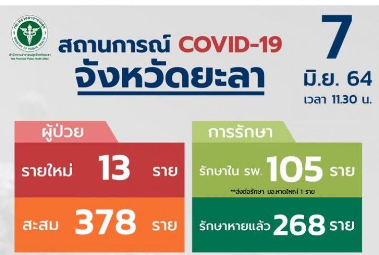 ยะลาติดเชื้อโควิด-19 เพิ่มอีก 13 ราย เฝ้าดูอาการ  494 ราย