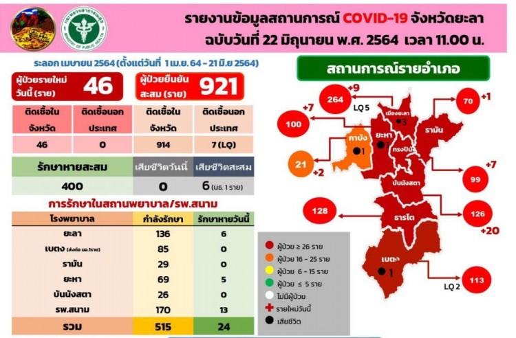 ยะลายอดผู้ติดโควิด-19 ติดท็อปเท็นของประเทศ ล่าสุดพบอีก 46 ราย